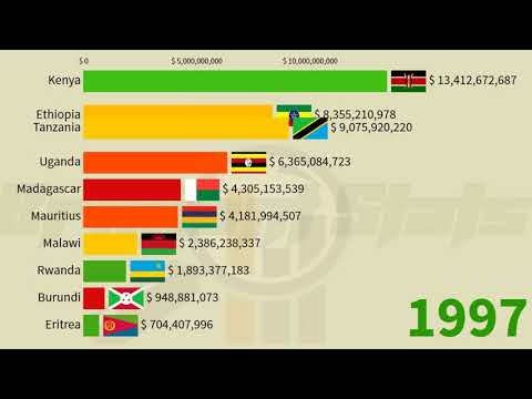 East Africa Countries Compared:GDP Nominal. Ethiopia vs Tanz