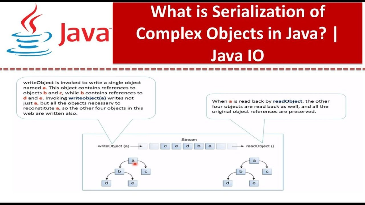 Java tutorial java io java serialization of complex objects java tutorial java io java serialization of complex objects baditri Image collections