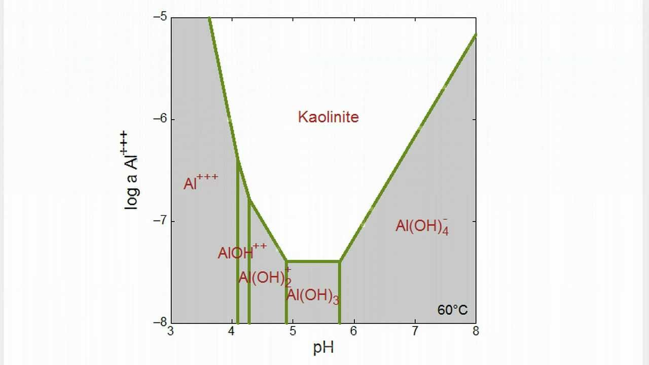 How to make a solubility diagram youtube ccuart Choice Image
