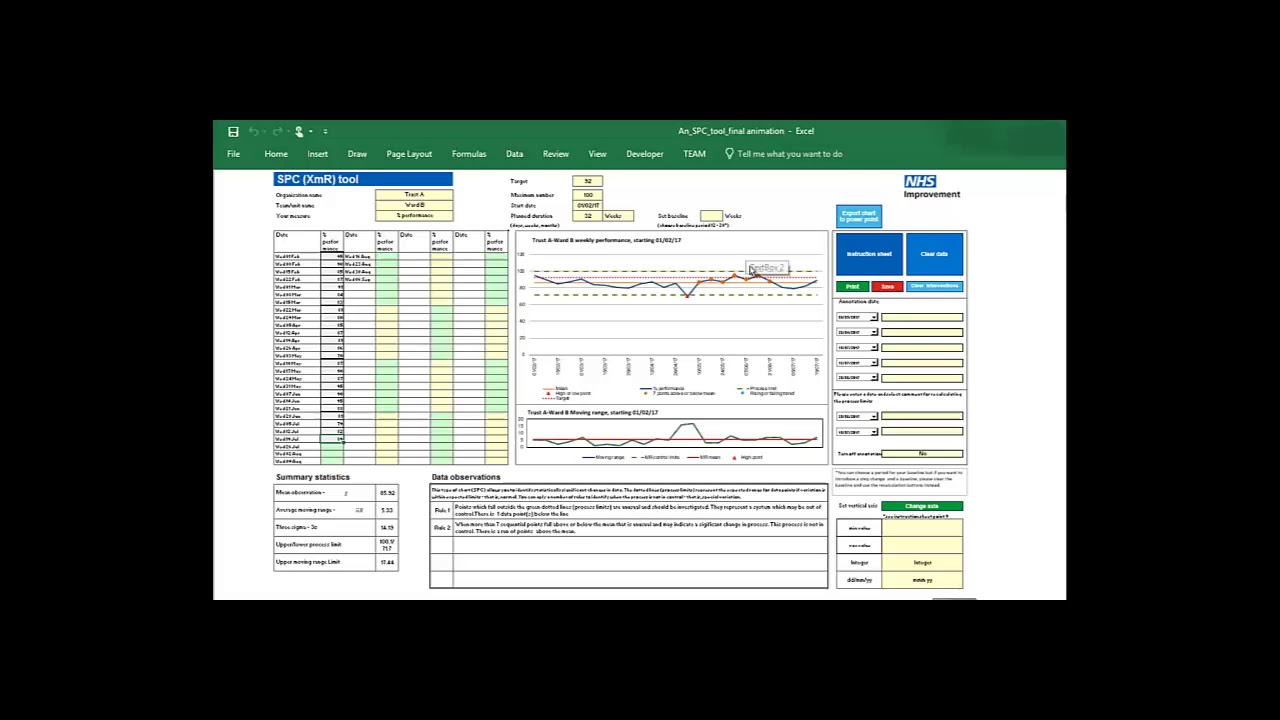 Statistical process control tool | NHS Improvement