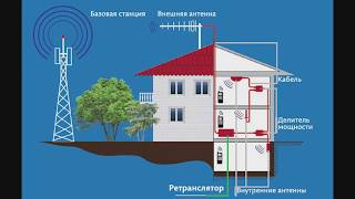 Настройка, установка репитера своими руками CDMA, GSM, 3G, 4G, LTE(SETUP THE REPEATER)