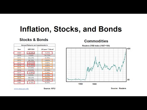 Inflation, Stocks, Bonds, And Commodities