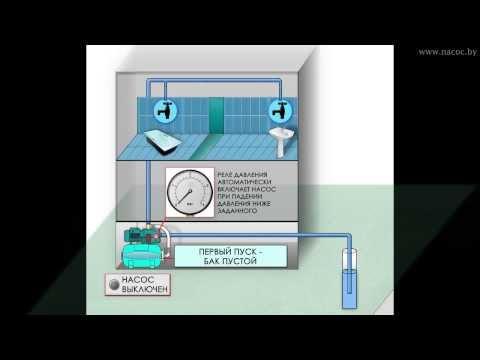 Как работает насосная станция (станция автоматического водоснабжения) / Принцип работы