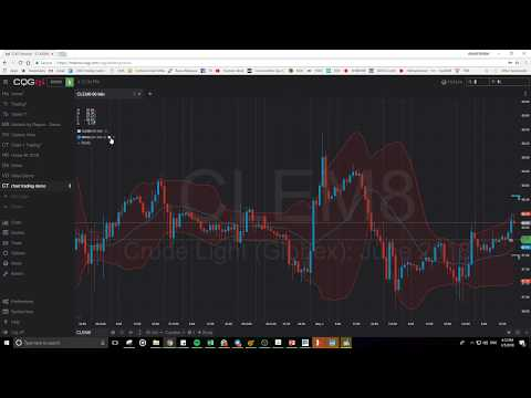 CQG Desktop – How to trade on chart? | Video 3