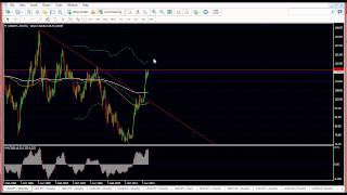 Forex Trading Analysis Strategies for the week 13 April 2015