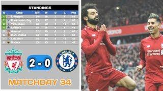 Hasil Liga Inggris Tadi Malam   Liverpool vs Chelsea 2-0   Crystal Palace vs Man City 1-3