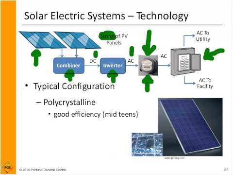 Intro to Solar Systems Webinar, May 21, 2014