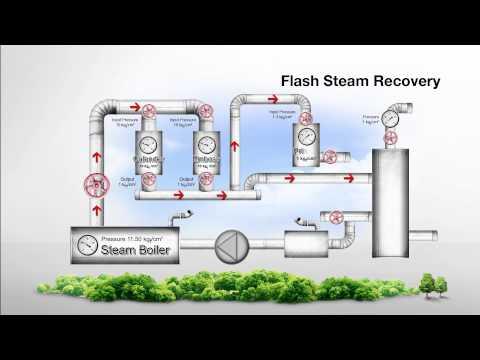 Flash Steam Animation