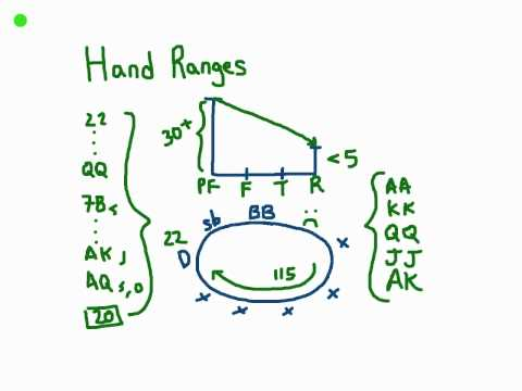 Hand Ranges / Hand Reading in Poker