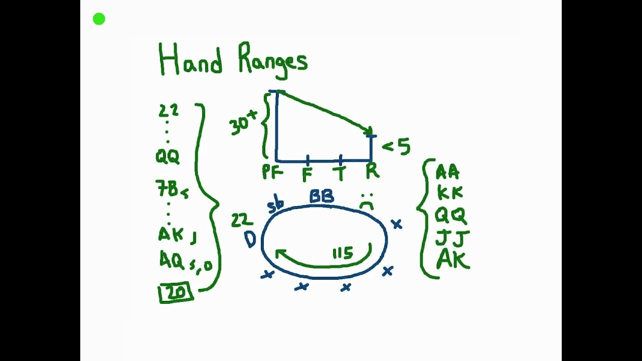Poker hand ranges explained signals