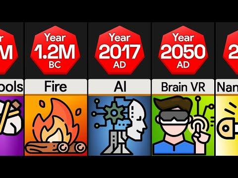 Timeline: Evolution of Technology