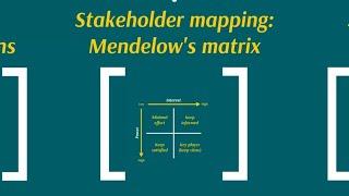 Key CIMA E1, E2 and E3 Theory: Mendelow's Matrix