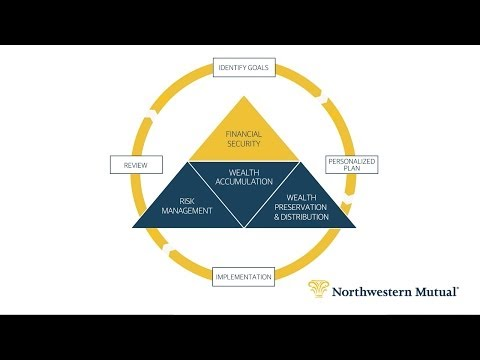 Planning for Financial Security with Northwestern Mutual
