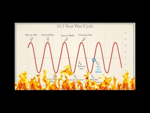War Cycles Heating up! I told you so. Listen to last 24 hrs!