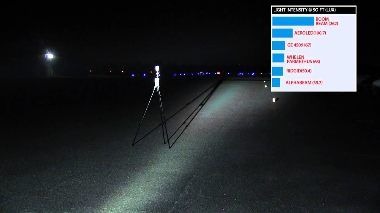 HIDs and LEDs Compared