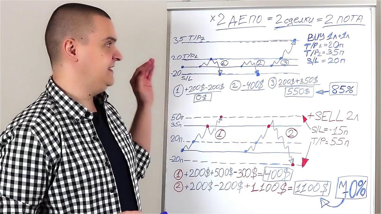 Форекс гилка видео прогноз форекс на 25.03.2012