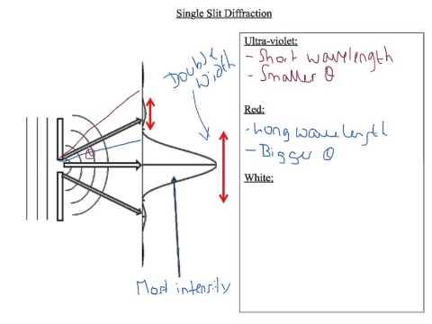 A Level Physics: AQA Unit 2: Optics: Single Slit