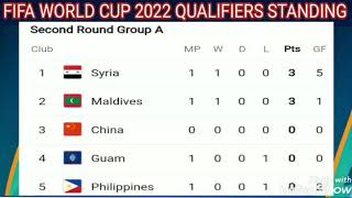 Fifa World Cup 2022 Asian Qualifiers ; Singapore ; Philippines ; India ; Uae ; Qatar ; Iran