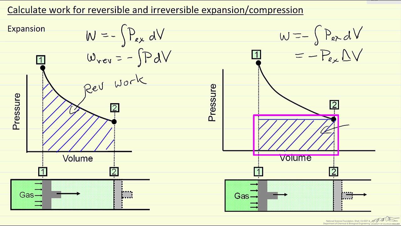hight resolution of calculate work for reversible and irreversible expansion compression