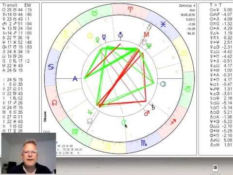 Sternzeichen Zwilling Tageshoroskop