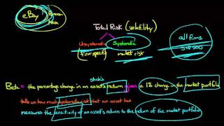 Introduction to Beta in Corporate Finance