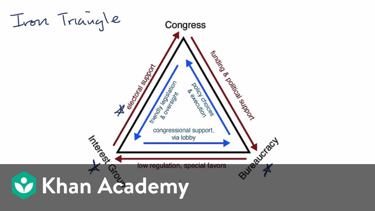 Iron triangles and issue networks | US government and civics | Khan Academy