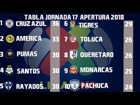 America Vs Toluca En Vivo 2018 Liga Mx Apertura 2018