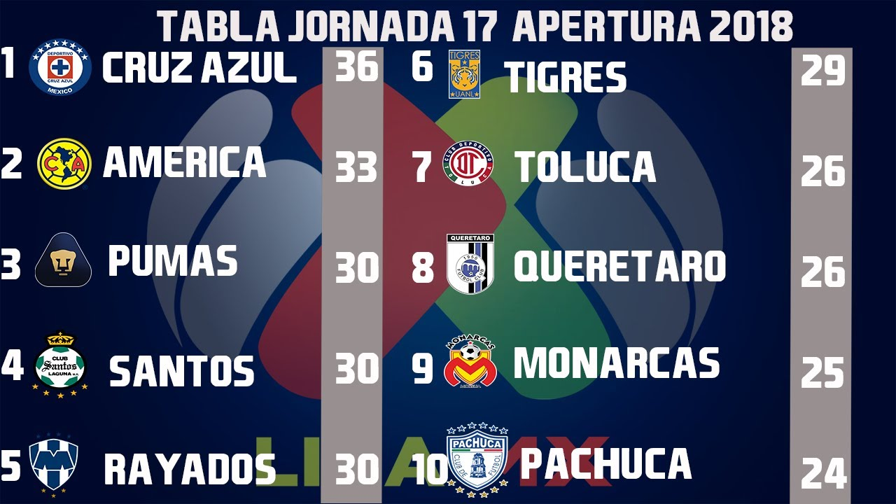 resultados-goles-y-tabla-general-jornada-17-liga-mx-apertura-2018