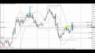 Stop Hit Pattern | Live Forex Trade | EURAUD | 4 Hour Chart