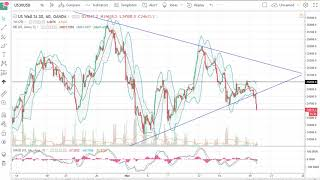 DOW Jones 30 and NASDAQ 100 Technical Analysis for March 20, 2018 by FXEmpire.com
