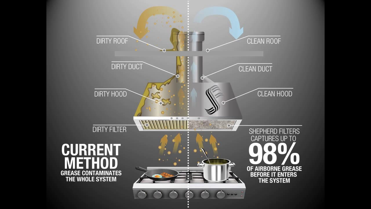 Hood Grease Filter Why Install Shepherd Filters Commercial Kitchen Hood Filters