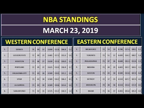 NBA Scores & NBA Standings on March 23, 2019 thumbnail