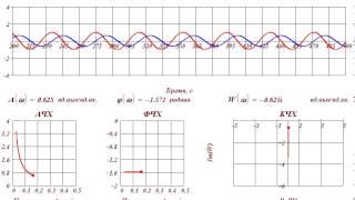 Частотные характеристики интегрирующего звена(, 2013-12-16T16:05:26.000Z)