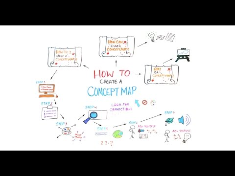 How To Create A Concept Map Youtube