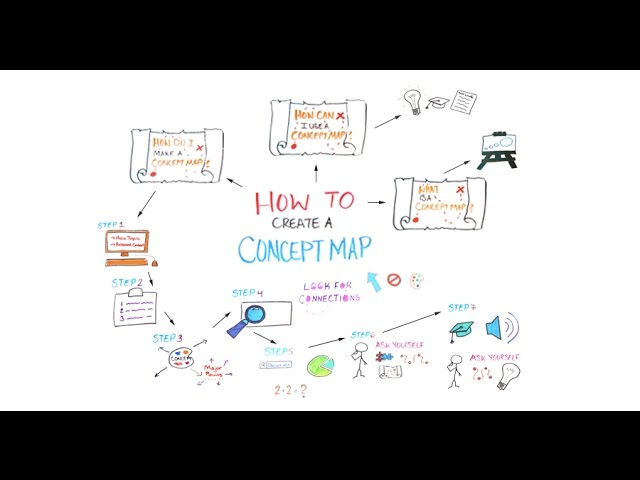 Make A Concept Map How to Create a Concept Map   YouTube