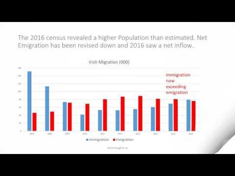 Irish Housing market November 2016