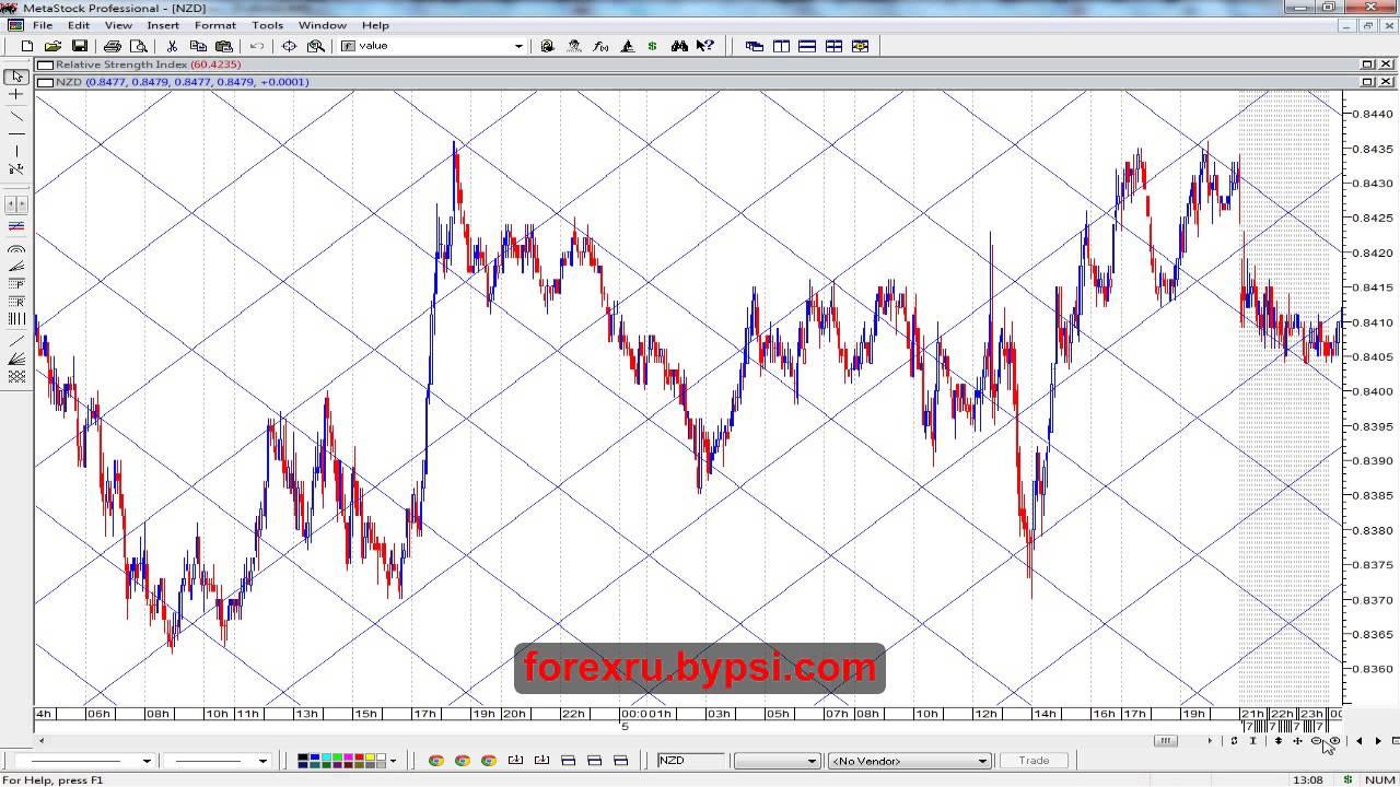форекс стратегия NZD USD: секреты, идеи для торговой системы