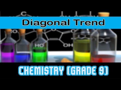 Electronegativity | Elements | Trend in Periodic Table | Diagonal Trend