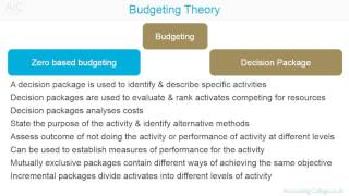 advantages program based budgeting Advantages of activity based budgeting different activity level will provide the fundamental basis on budget preparation either by incremental approach or zero based budgeting overall strategies or any change in strategies can be easily accommodated in the budget.