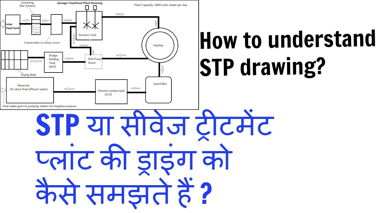 How to understand stp drawing in hindistp how to understand stp drawing in hindistp ccuart Images