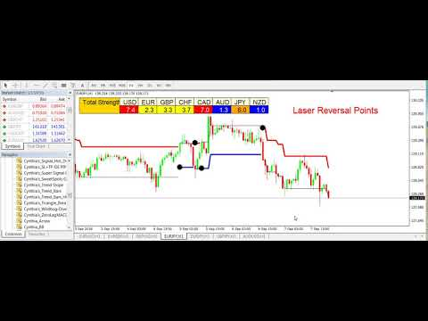 Forex laser reversal point indicator