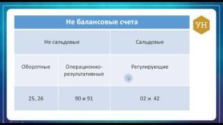 видео виды банковских счетов