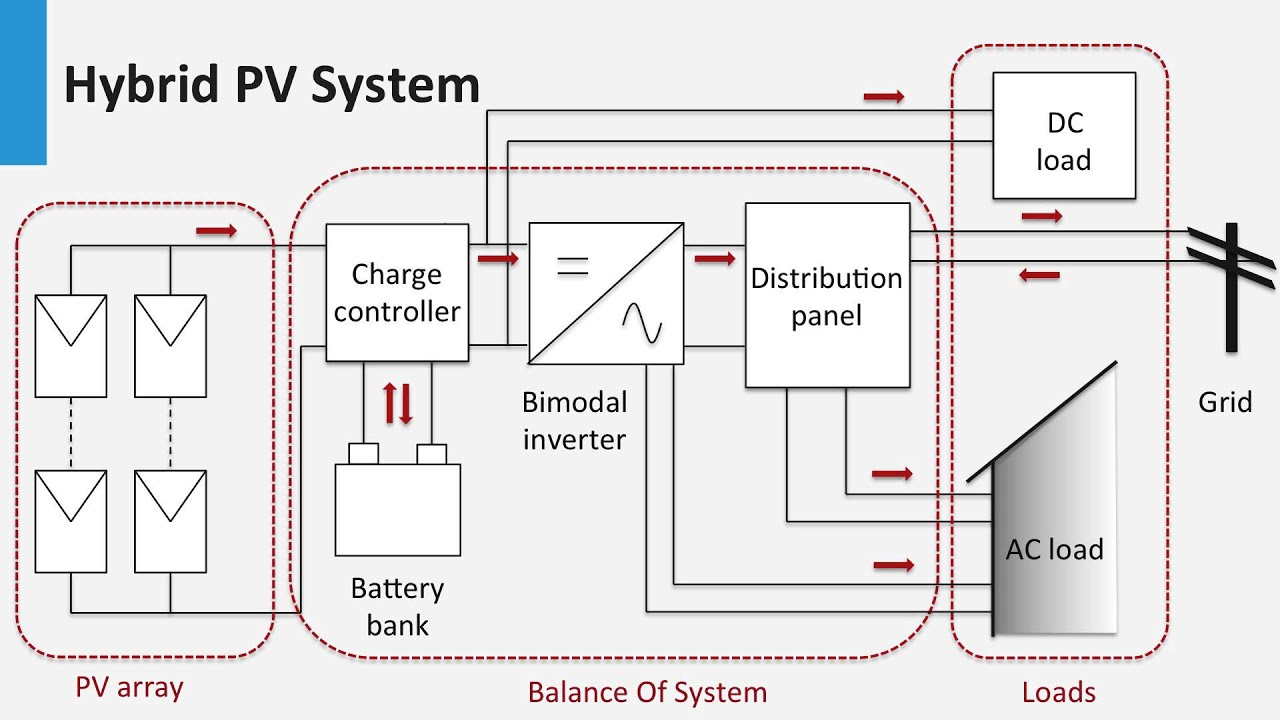 Off Grid Solar Panel Wiring Diagram | Wiring Diagram Off Grid Wiring Diagrams on