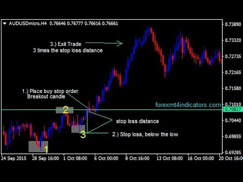 Benefits of swing trading in forex