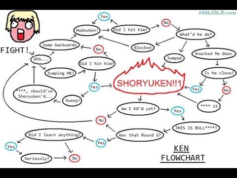 Street Fighter V Laggy Flowchart Ken Youtube