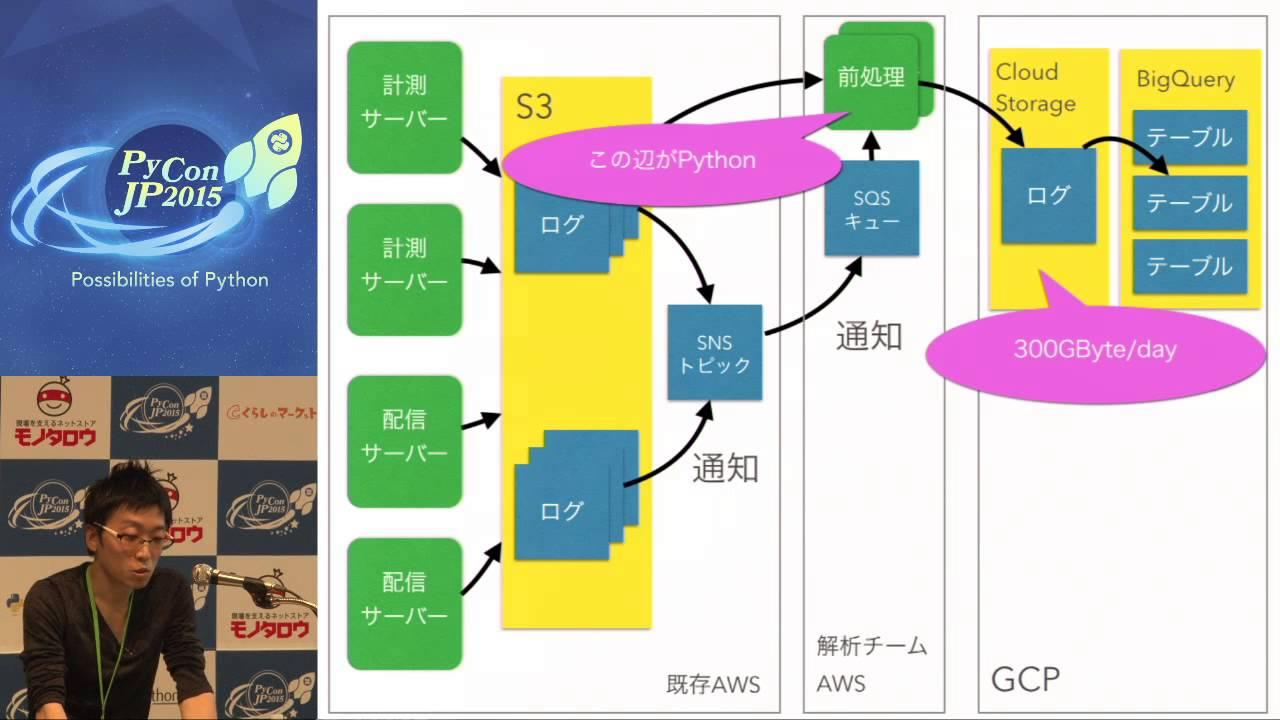 Image from MH11 アドネットワークのデータ解析チームを支える技術