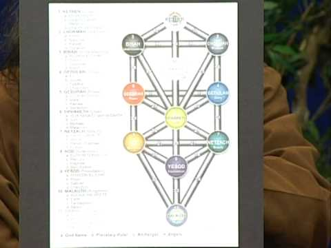 Spiritual Exploration - Kabbalah: The Tree of Life Part 1