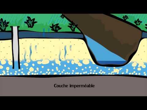 Le cycle de l'eau souterraine