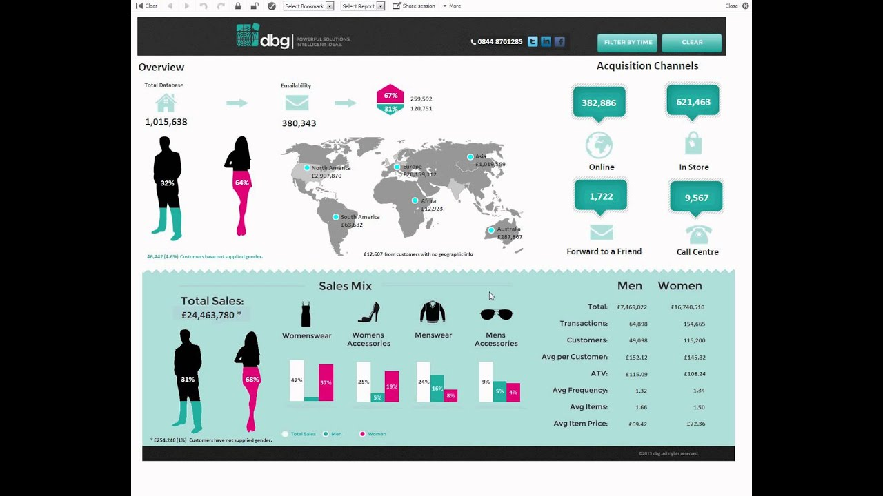 dbg Retail Dashboard - QlikView - YouTube
