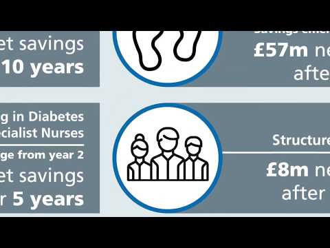 NHS Diabetes Prevention Programme; Preventing Type 2 & improving outcomes for people with diabetes